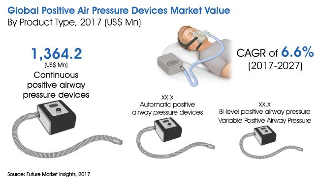 Positive Air Pressure Devices Market Size By 2027 | ResMed Inc.,