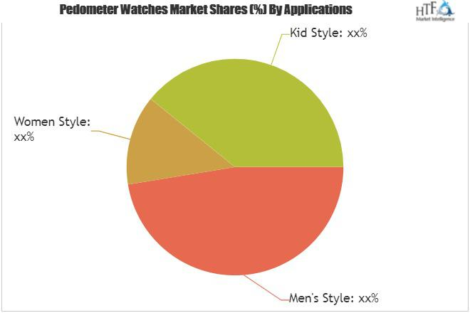Pedometer Watches Market Outlook to 2025 Scrutinized in New