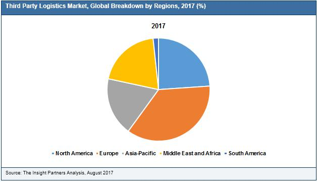 Third Party Logistics Market Growth Potentially Worth 1,240 BILLION by 2025
