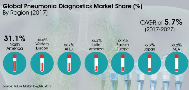 Demand for Rapid Diagnostics Tests Trending the Pneumonia