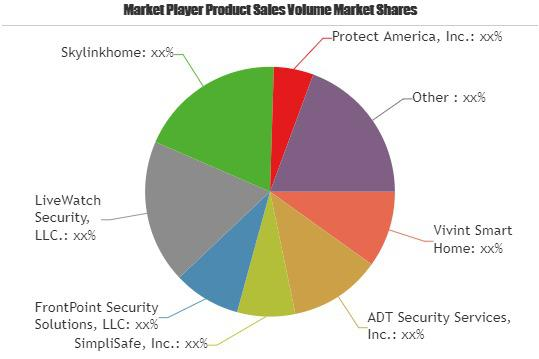 Smart Home Security Systems Market to Witness Huge Growth by 2023