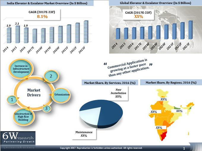 India Elevator & Escalator Market (2017-2023)-6Wresearch