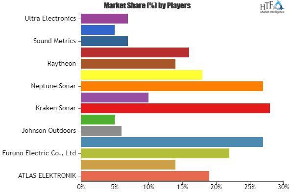 Marine Electronics Market Sees Stunning Growth| FLIR Systems,