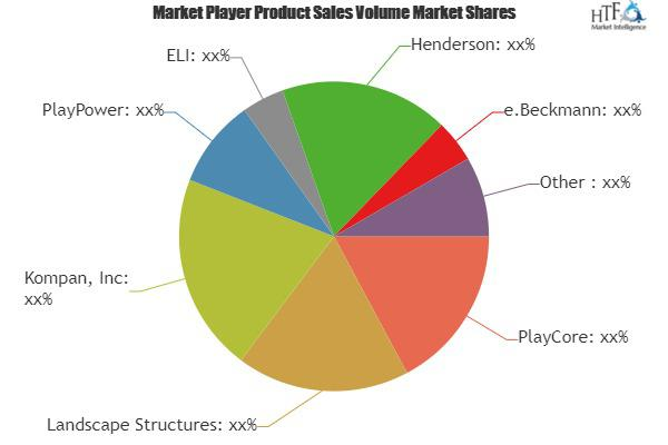 Playground Equipment Market is Booming| PlayCore, Landscape
