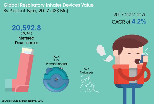Respiratory Inhaler Devices Market is estimated to expand at