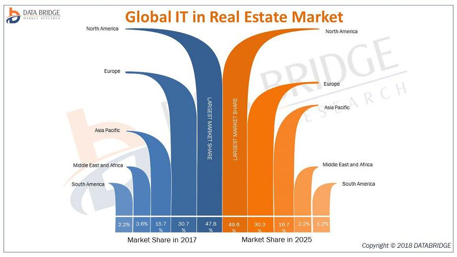 Global IT in Real Estate Market
