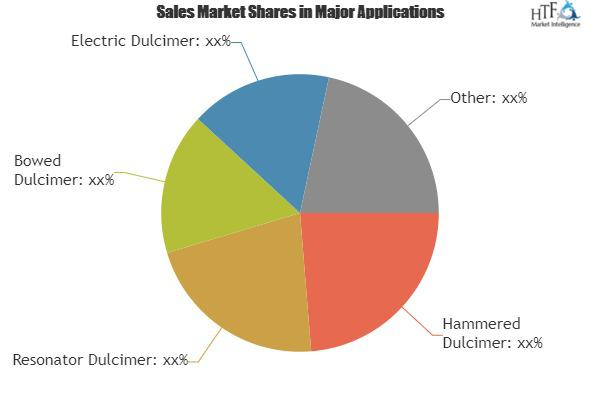 Dulcimer Strings Market