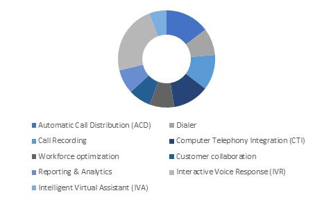 Europe Contact Center Software Market Share, By Software, 2017