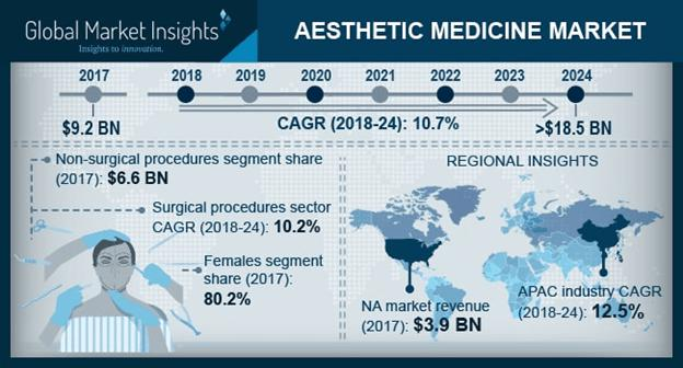 Aesthetic Medicine Market Trends - Industry Size, Share Report 2024