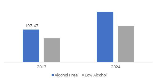 Non-Alcoholic Wine and Beer Market