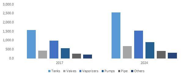 Cryogenic Equipment Market 2018 – 2024 Key industry