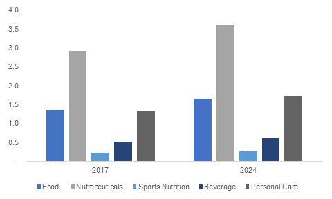 Vitamin Ingredients Market