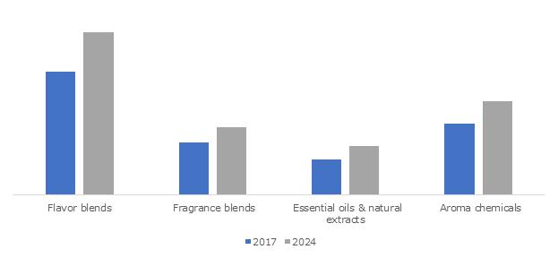 Encapsulated Flavors and Fragrances Market