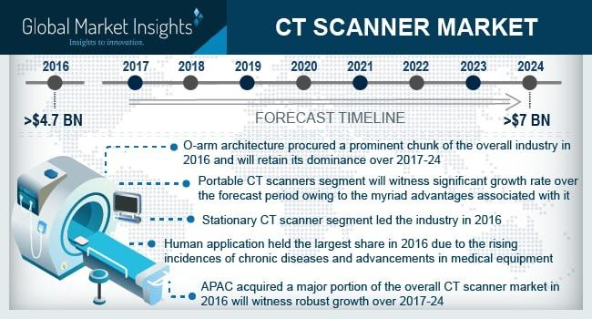 CT Scanner Market Share - Industry Size Forecast Report