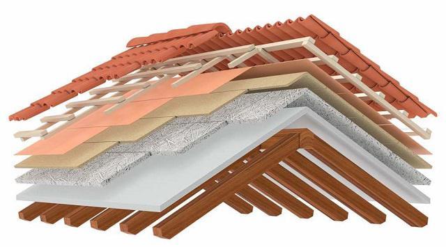 Roofing Materials Market