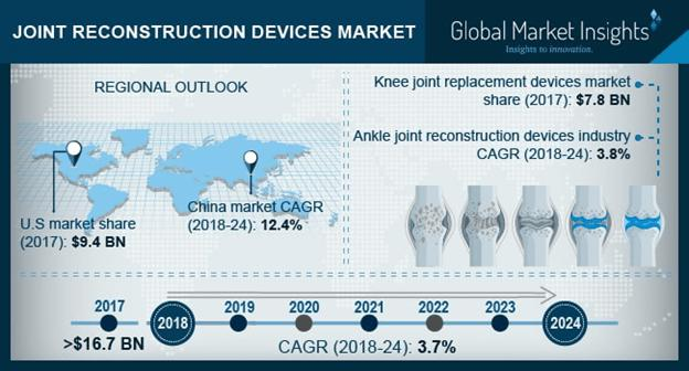 Joint Reconstruction Devices Market Share - Industry Size Report 2024