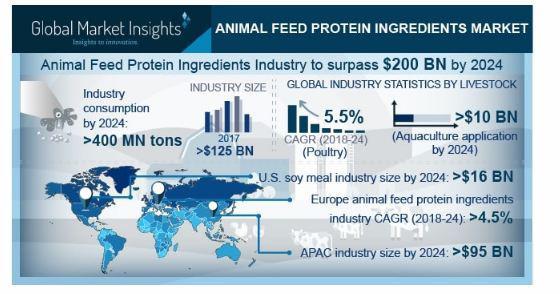 Animal Feed Protein Ingredients Market