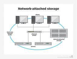 Network Attached Storage (NAS) Market By Architecture,