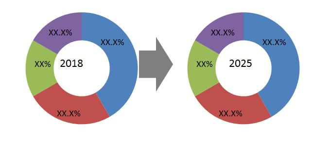 Breast Lesion Localization Methods Market
