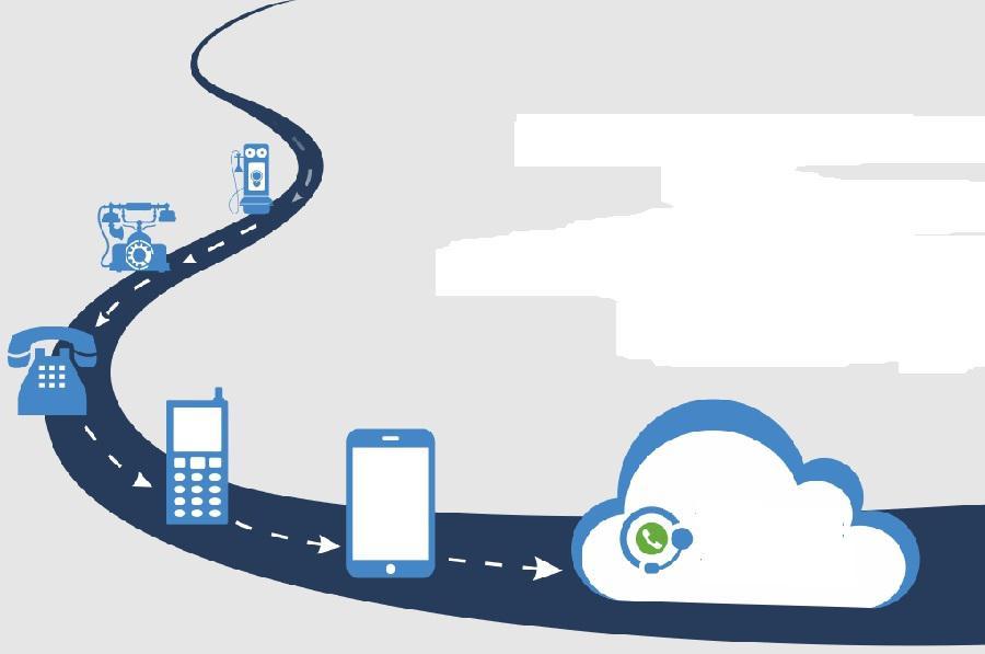 Cloud Telephony Service