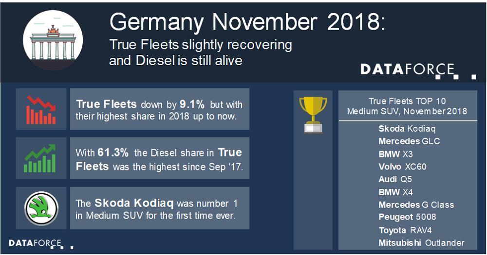 Germany: True Fleets recovering slightly and Diesel still has