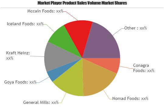 Frozen Soup Market is Booming| Conagra Foods, Nomad Foods,