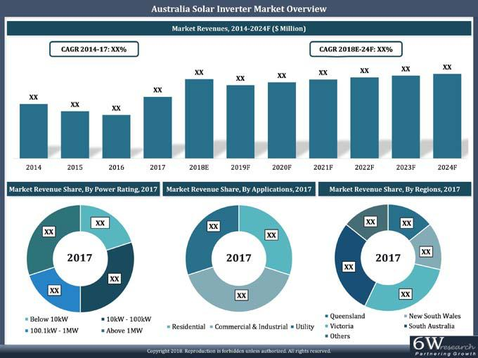 Australia Solar Inverter Market (2018-2024)-6wresearch