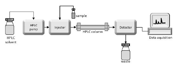 HPLC Market