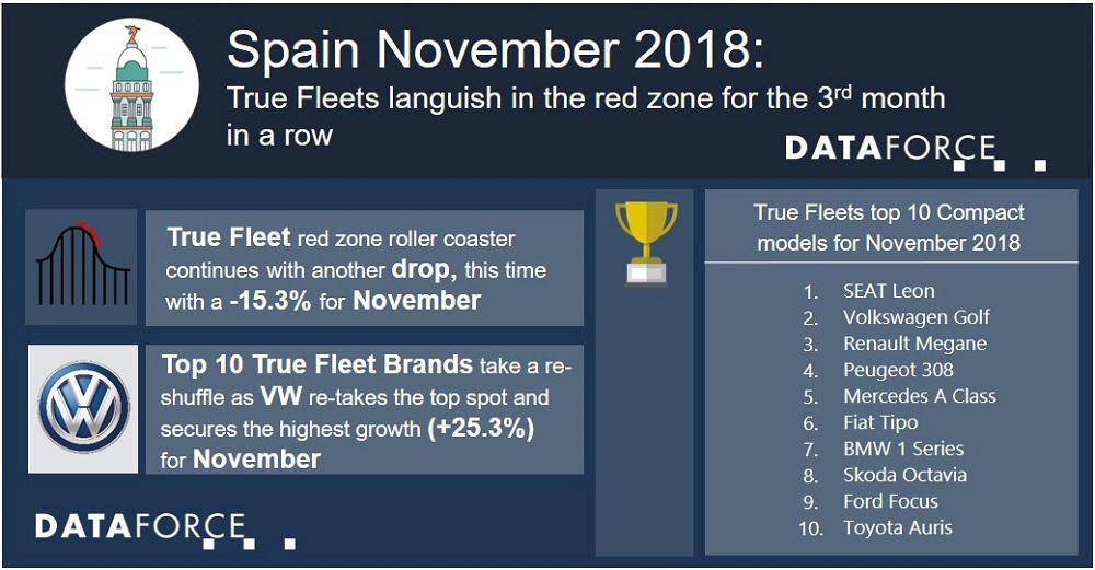 Spanish True Fleets languish in the red zone for the 3rd month in