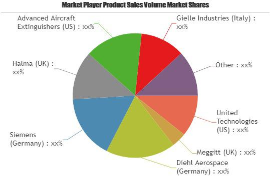 Aircraft Fire Protection Systems Market to Set Phenomenal