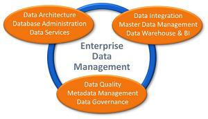 Future Growth: Enterprise Data Management Market by Key Players