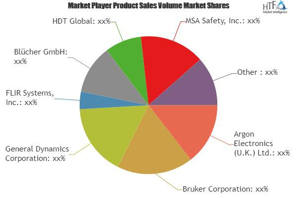 Chemical, Biological, Radiological, and Nuclear (CBRN) Security Market