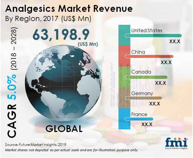 Analgesics Market: Industry Dominated by North America due