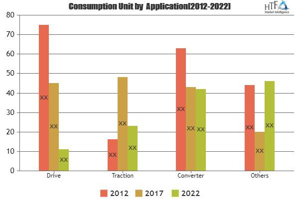 Integrated Gate Commutated Thyristor (IGCT) Market