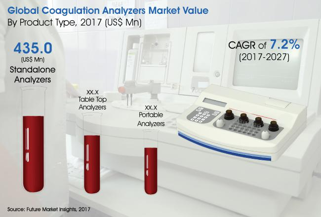Coagulation Analysers Market will Collectively Account for US$