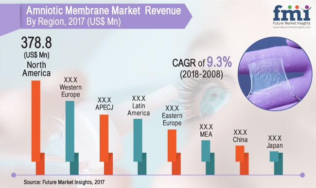 Amniotic Membranes Market Revenue is Expected to Surpass US$