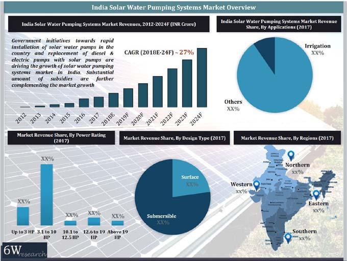 India Solar Water Pumping Systems Market is projected to grow at a CAGR of over 27% during 2018-24