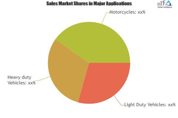 Environmental (Mobile Emission) Catalyst Market