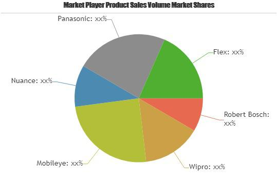 Automotive Personal Assistant System Market Touching
