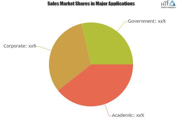 On-demand Learning Management System Market
