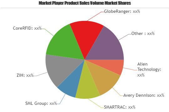 Retail RFID Security Tags Market Touching Impressive Growth|