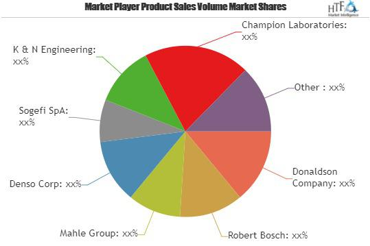 Automotive Oil Filter Market Is Booming Worldwide | Donaldson