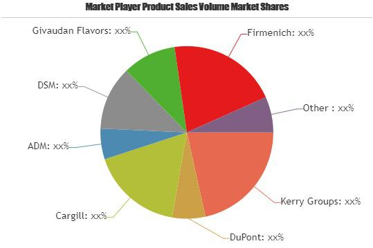 Food Ingredient Market Detailed Analysis by Key Players | Kerry