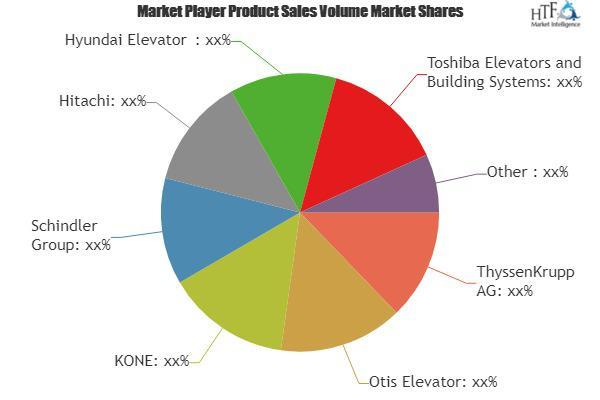 Smart Elevators Market