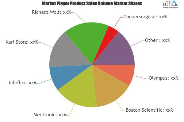 Urology Surgical Devices Market