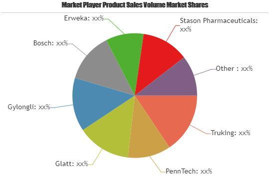 Pharmaceutical Equipment Market