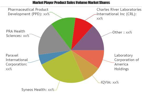 CROs Services Market Detailed Analysis by Key Players |