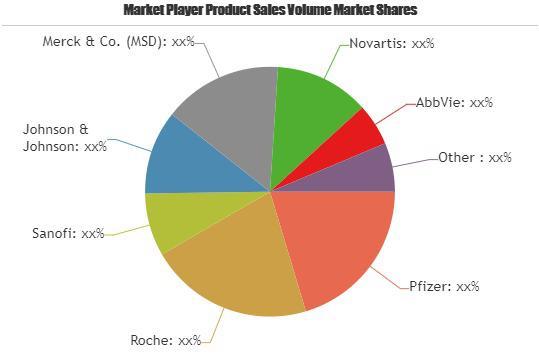 Pharmaceutical Drugs Market is Booming| Pfizer, Roche, Sanofi,