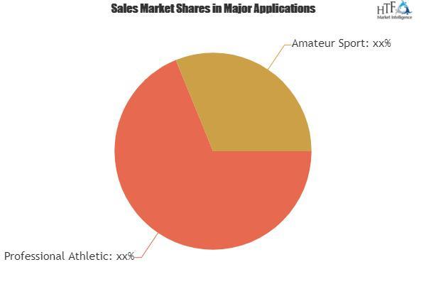 Sports Clothing Market Analysis