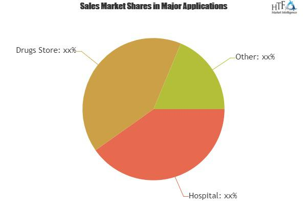 Hematology Market